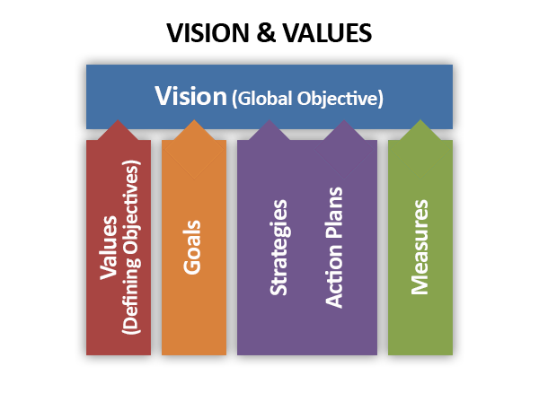 vision_values